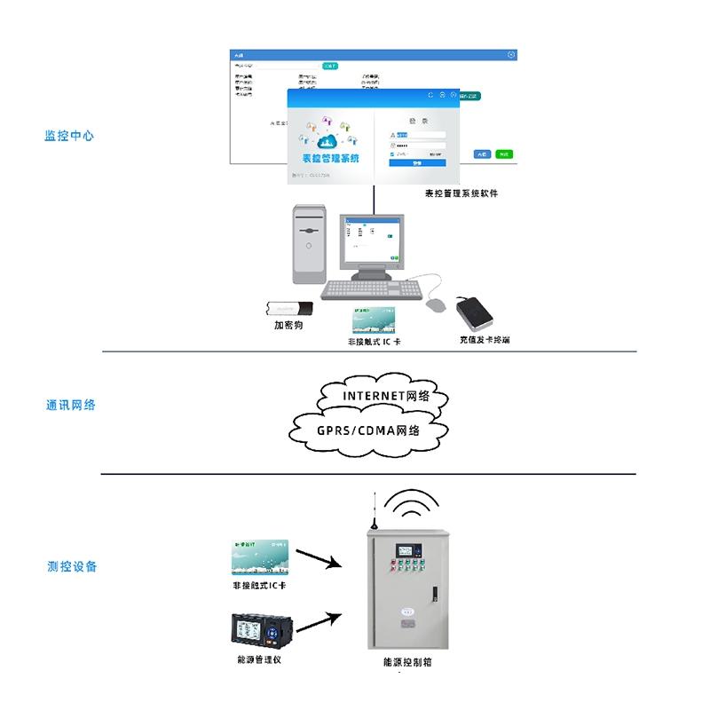 IC 卡预付费能源管理系统
